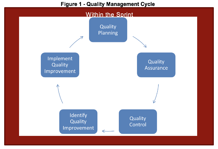quality planning Quality management ensures that an organization, product or service is consistent it has four main components: quality planning, quality assurance, quality control and quality improvement.